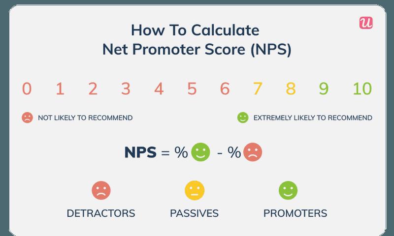 NPS metric calculation