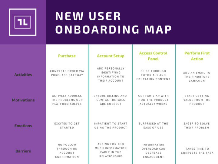new user onboarding map