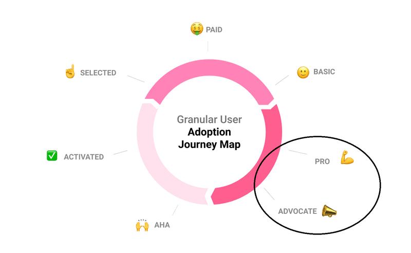adoption flywheel