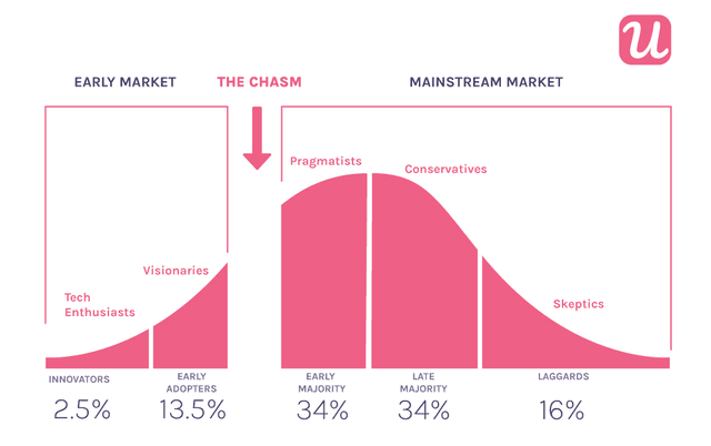 product adoption curve with chasm
