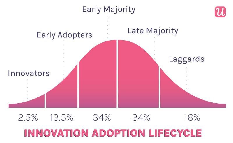 Product Adoption Curve userpilot illustration