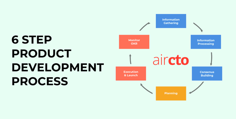product development process product manager and product owner duties