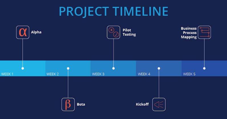 project timeline saas