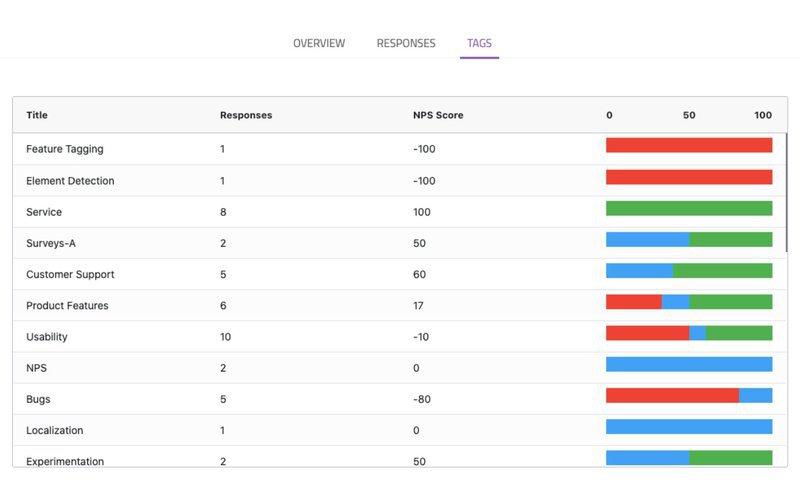 tagged nps survey responses