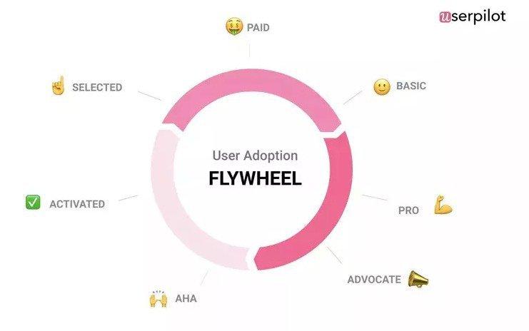 user adoption flywheel userpilot