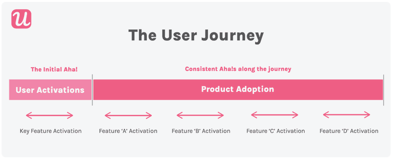 the user journey