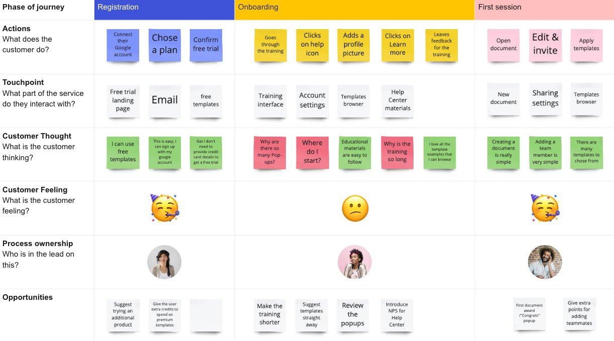 User journey tool Miro