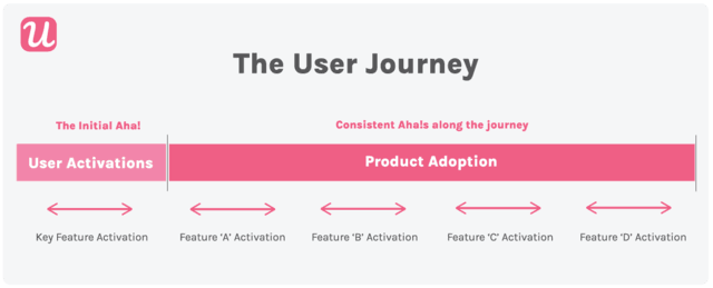 the user journey from user activation to product adoption