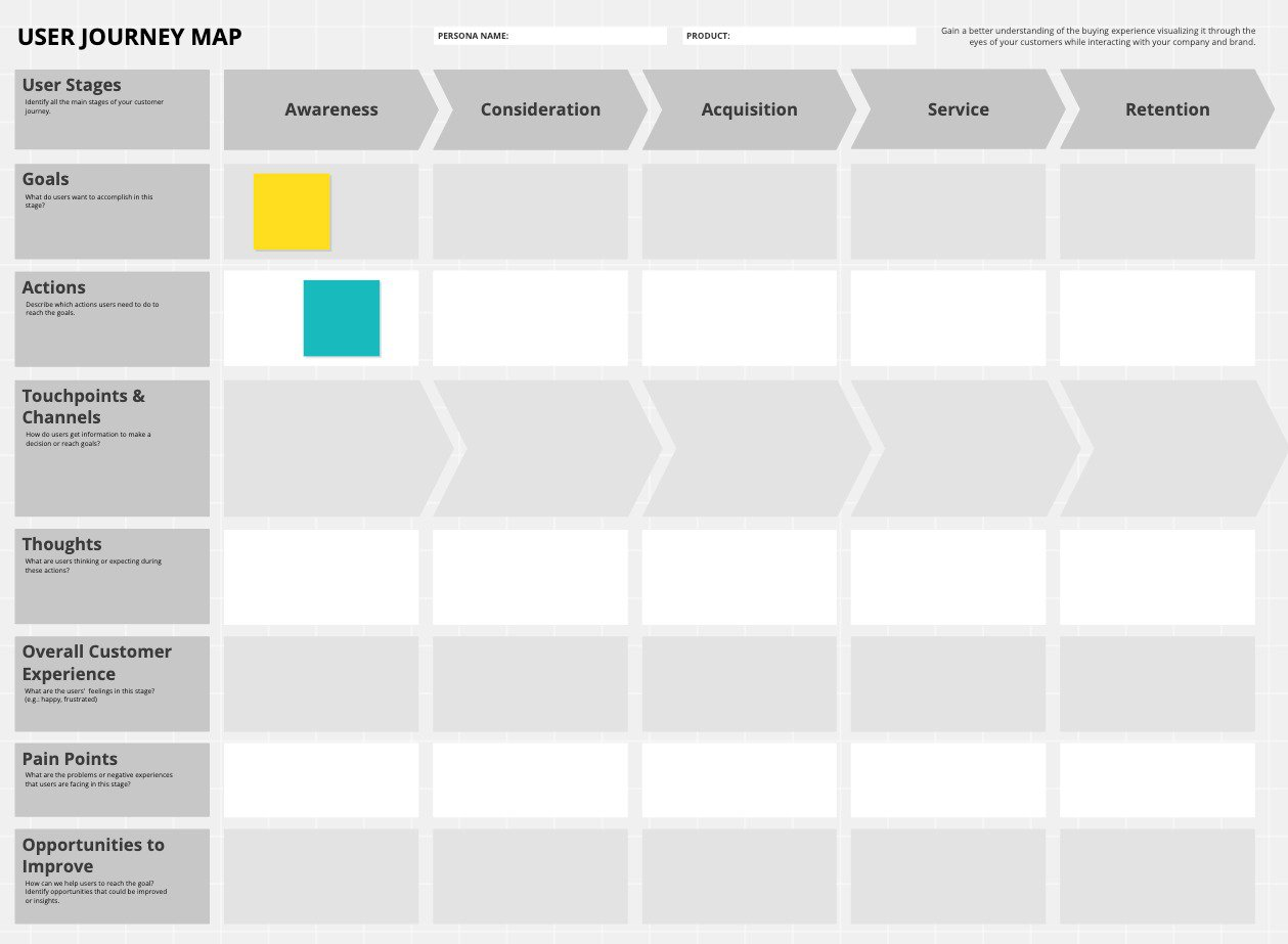 User Journey Tool Conceptboard