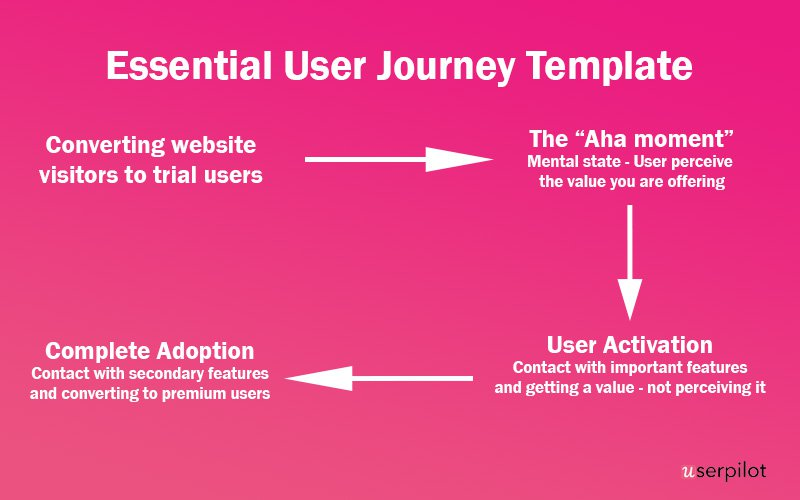 user activation and journey template