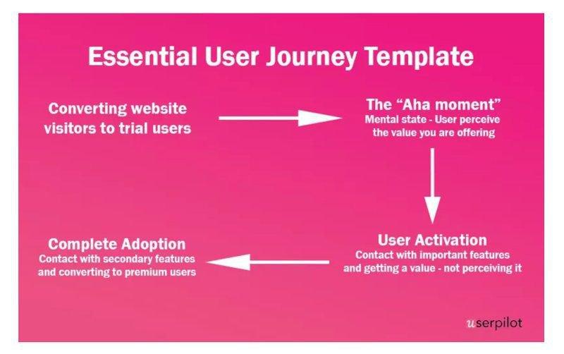 userpilot essential user journey template