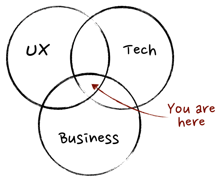 Mind the Product venn diagram