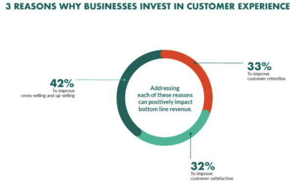 why-businesses-invest-in-customer-experience