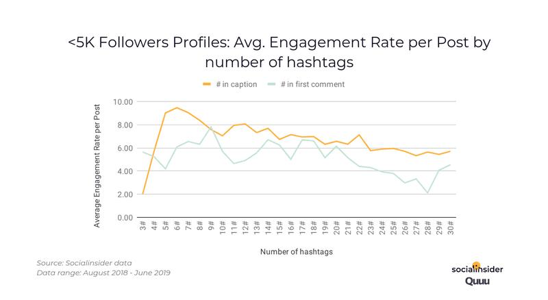 aantal hashtags instagram bij 5000 volgers