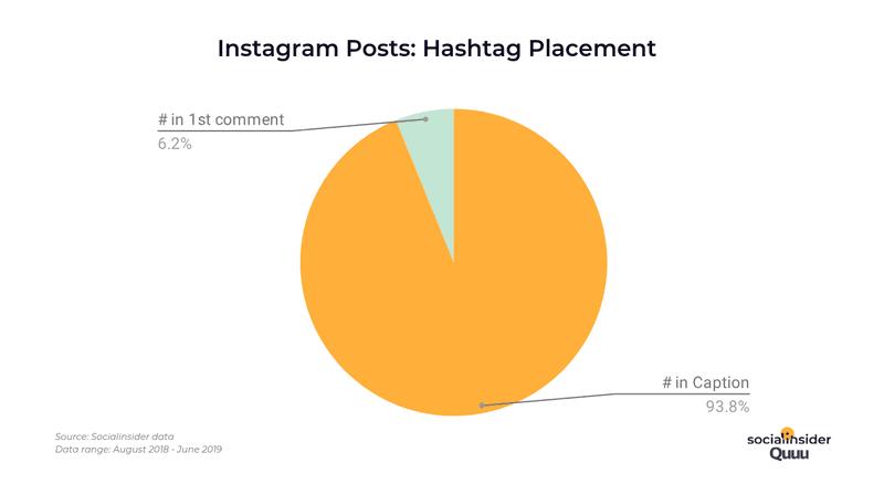 instagram berichten hashtags