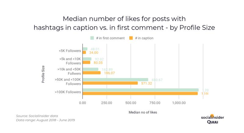 wat levert de meeste likes op bij Instagram