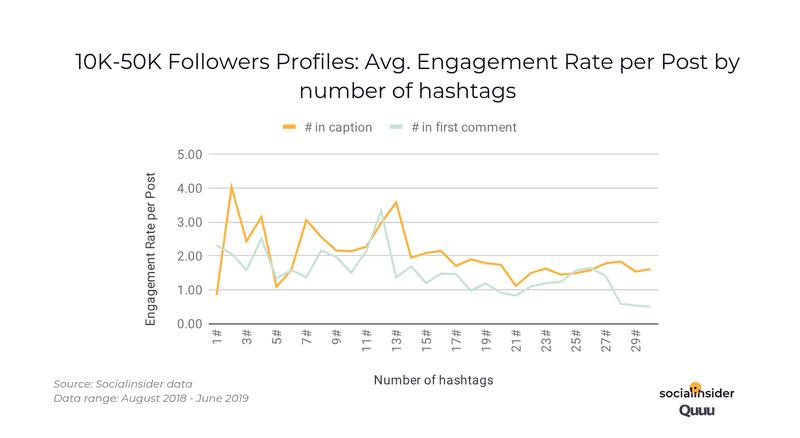 aantal hashtags instagram bij 10000 - 50000volgers