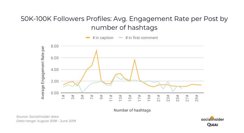 aantal hashtags instagram bij 50000 - 100000volgers