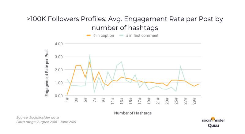 aantal hashtags instagram bij meer dan 100000 volgers