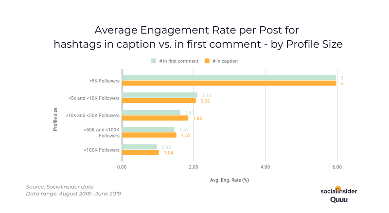 gemiddelde engagement rate instagram