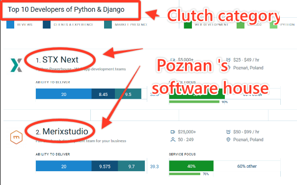 Top 10 DEvelopers of Python and Django - Clutch