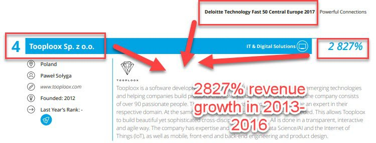 Tooploox ranks 4th in Deloitte's Tech Fast 50 CEE 2017