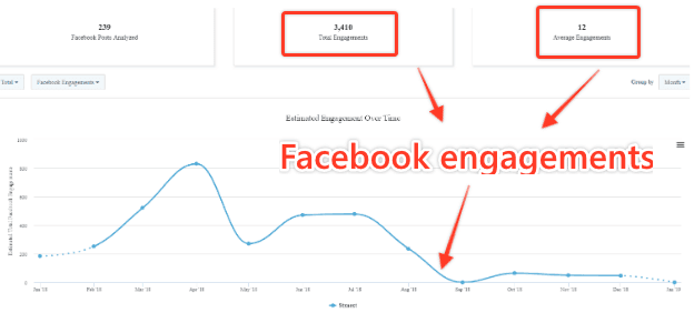 STX Next Facebook engagement