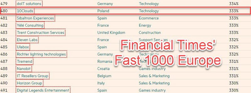 Financial Times Fast 1000 Europe 2018