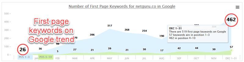Netguru's first page keywords evolution