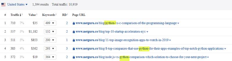 Netguru's top 5 blog posts