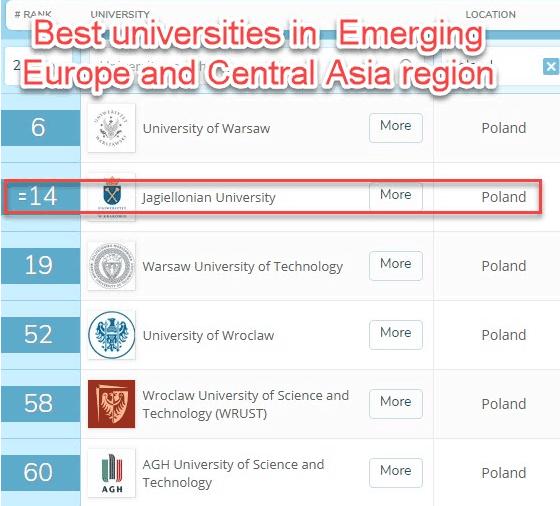 Best universities in emerging Europe