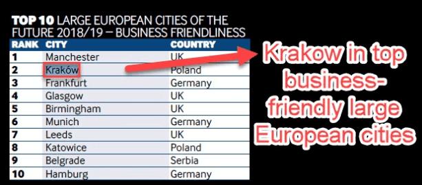 Business-friendly European cities