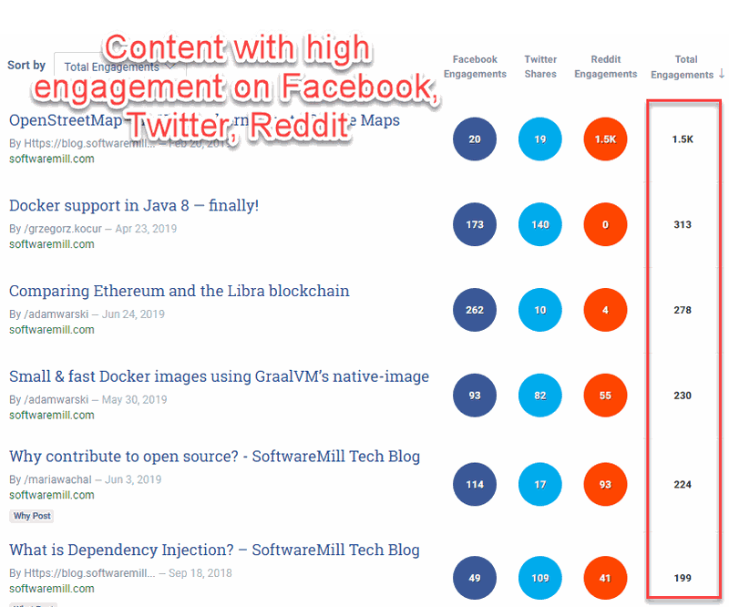Engagement for content on Facebook, Reddit, Twitter