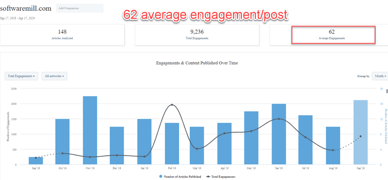 average engagement per Facebook post
