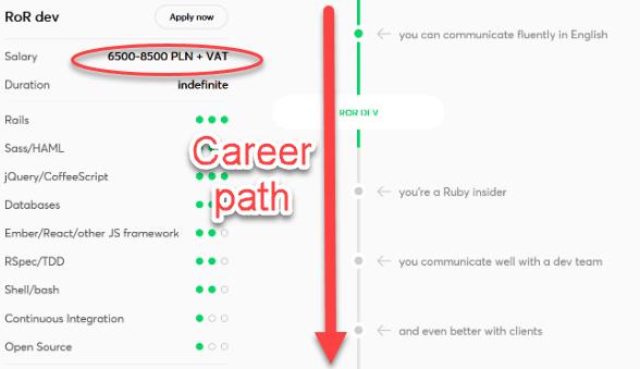 Career paths at Netguru