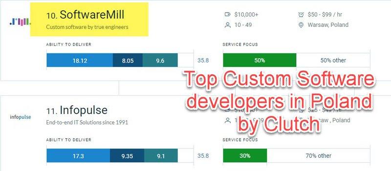 Top custom software developers - Clutch
