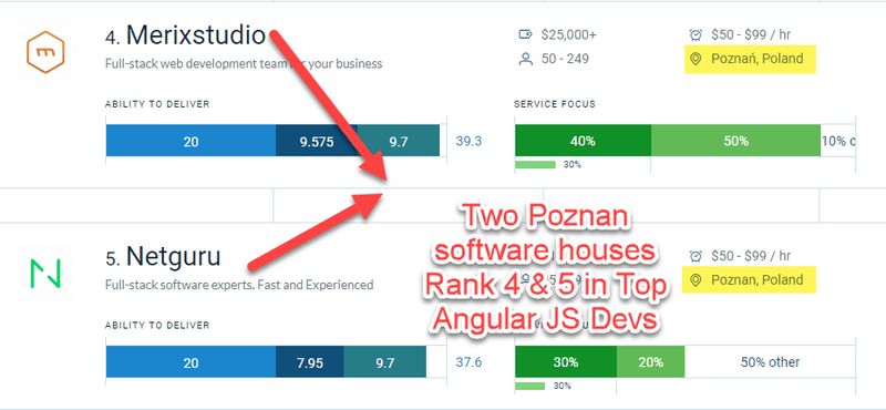 Top Angular.JS developers