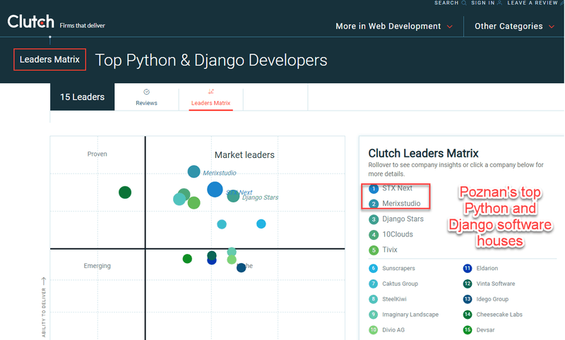 Top Python and Django developers