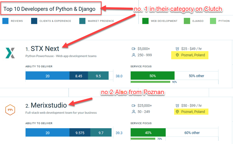 Poznan Software Houses in Top 10 Python and Django Developers