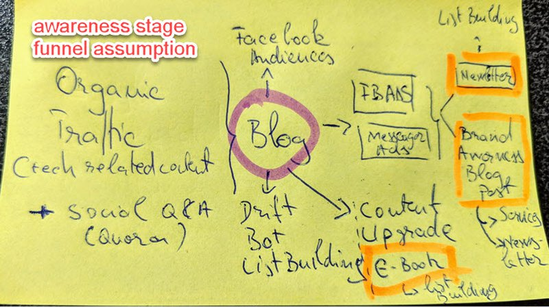 funnel assumptions