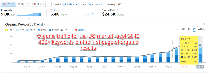 organic keywords on the rise