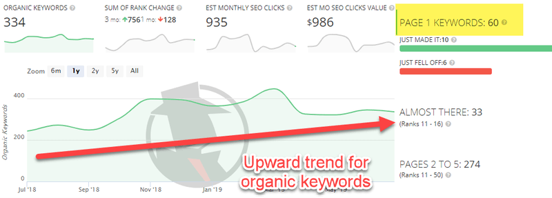 Organic traffic trend
