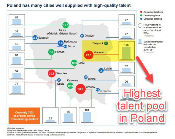 Poland's talent pool