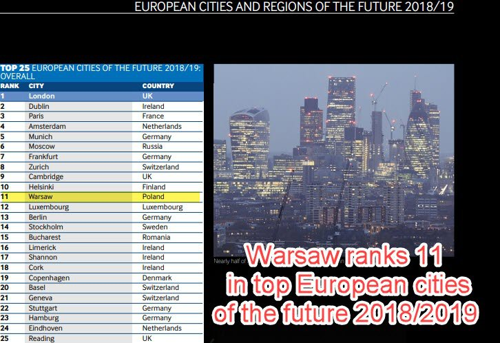 11th place for Warsaw in Top European cities of the future 2018/2019