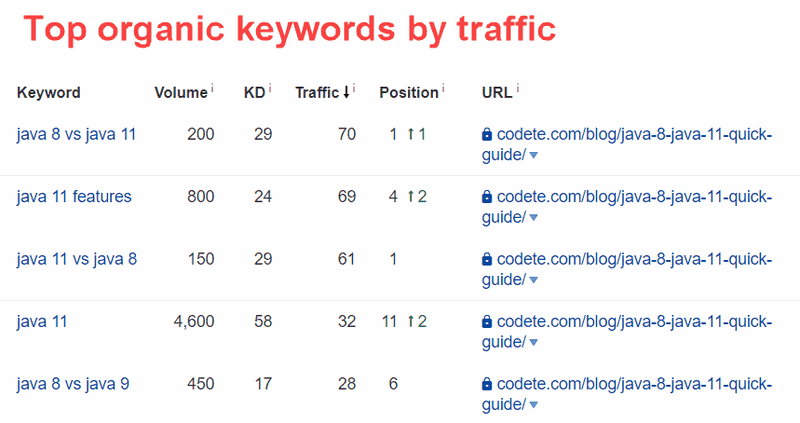Top organic keywords