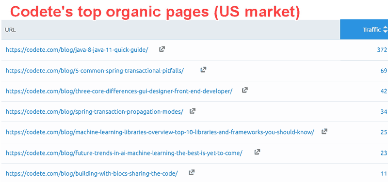 Top organic pages