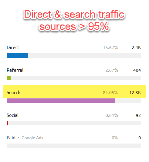 Direct and search traffic
