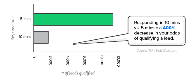 Response time and number of leads: why chat is so powerful
