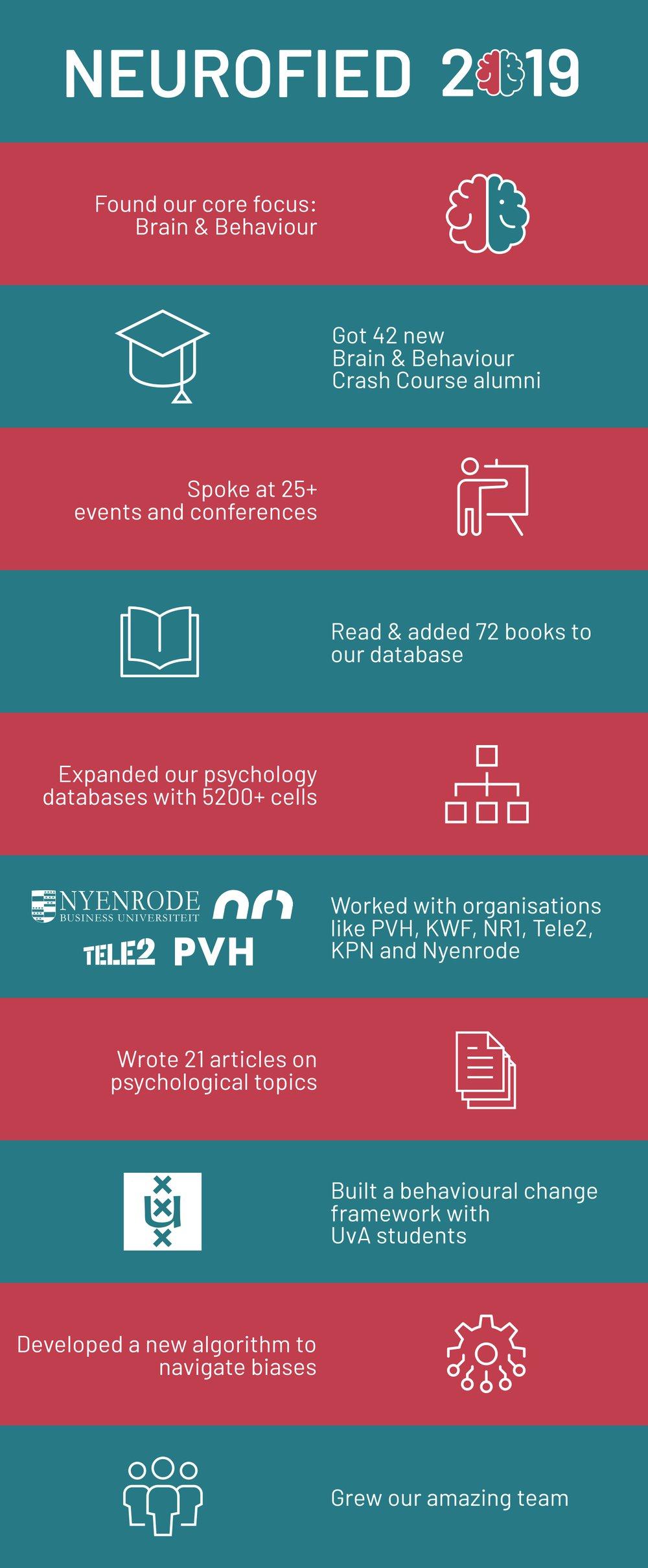 Neurofied 2019 in 10 bullet points