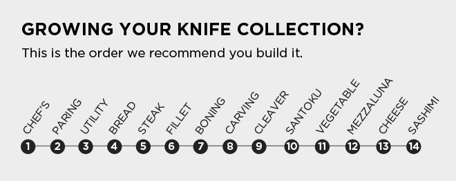 a list recommending the order to buy knives